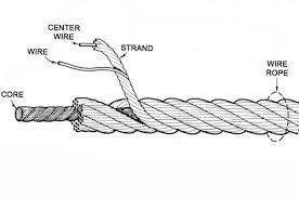 Core Wire Rope