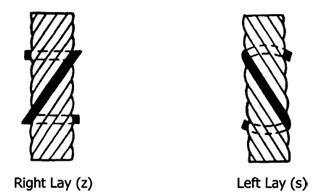 Putaran Wire Rope
